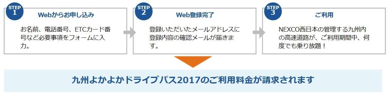 九州ドライブパス申込の流れ
