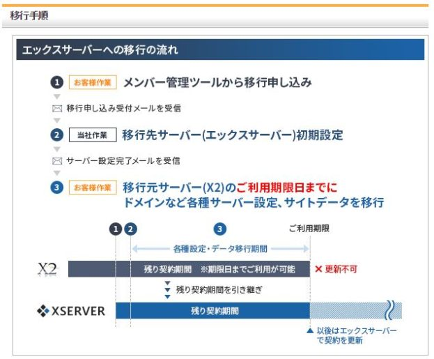 x2サーバー移転後の説明2
